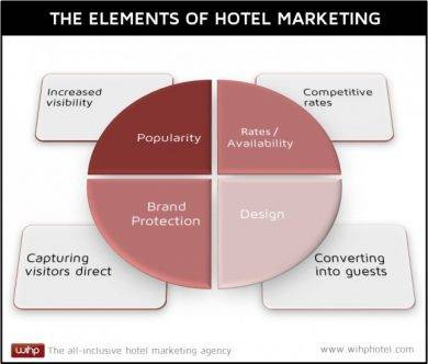 the elements of hotel marketing