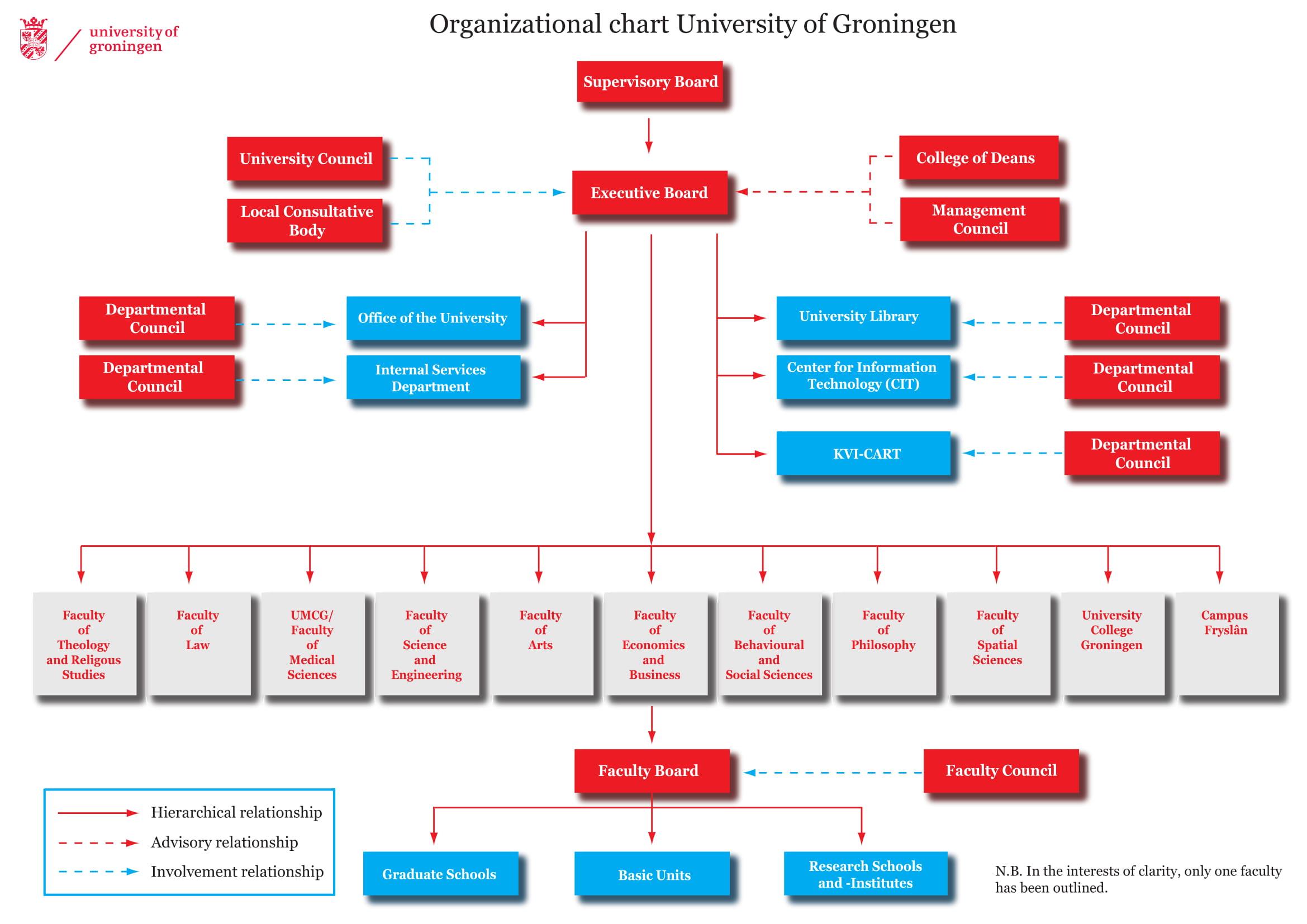 university free organizational chart example
