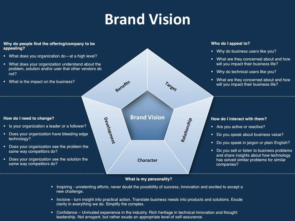 website branding strategy plan example