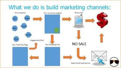 what we do is build marketing channels