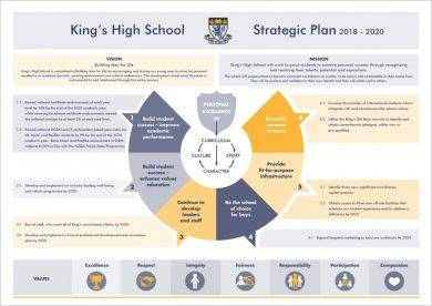 3 year high school strategic plan example