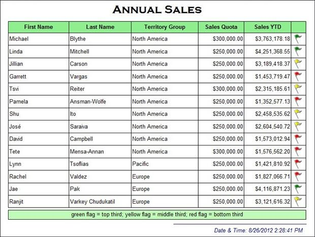 yearly sales report format
