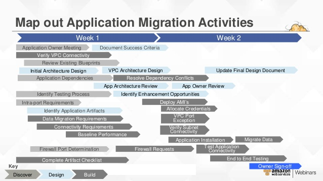 Application Migration Project Plan Template