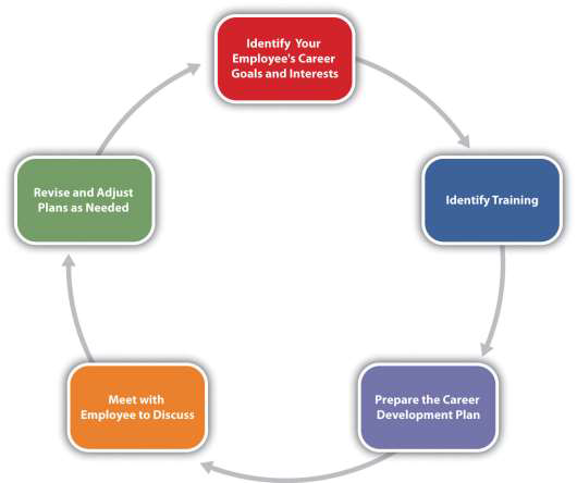 career development planning process