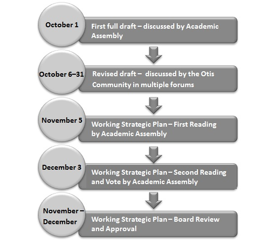 college plan timeline example