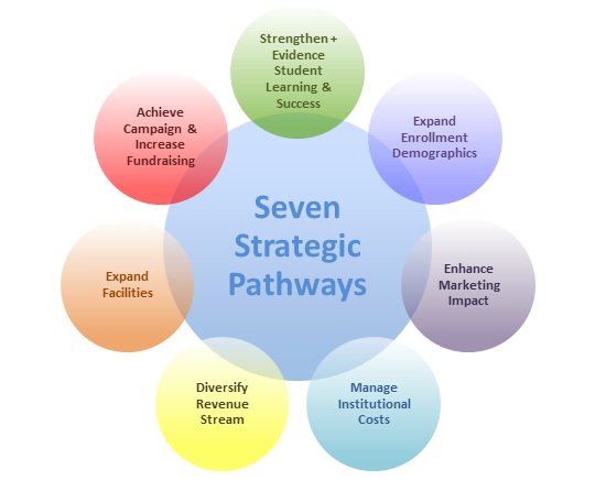 college strategic pathways example
