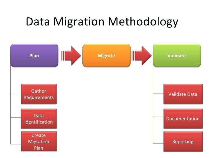 data migration methodology