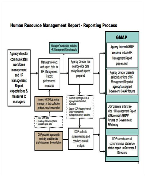 human resources management report