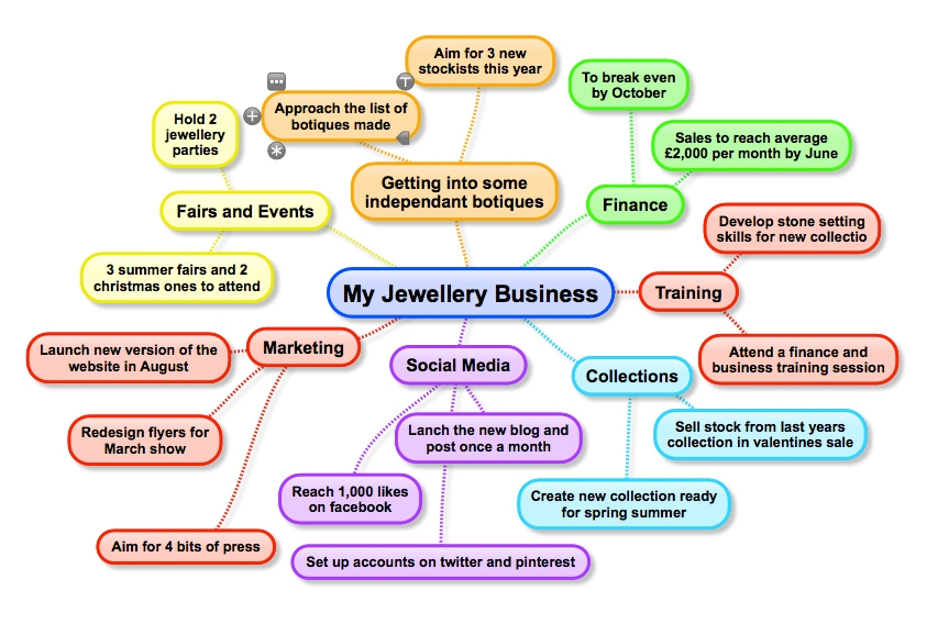 jewelry business plan sales