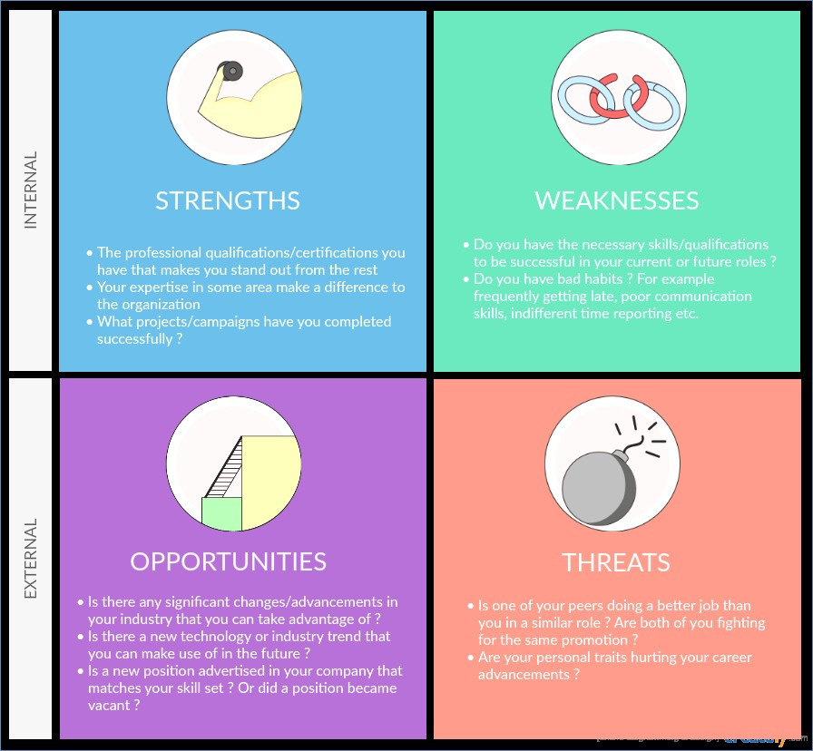 professional swot analysis for career use example