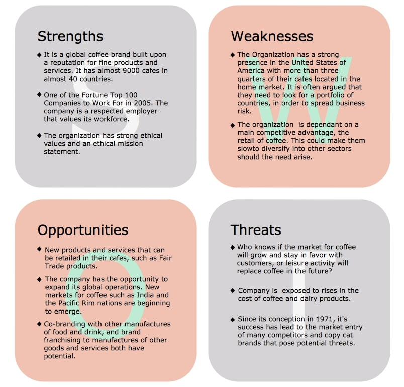 professional swot analysis for coffee company example