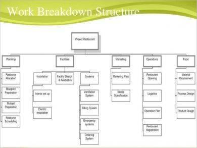 project restaurant plan work breakdown structure