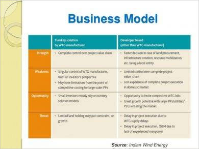 swot analysis business report example1