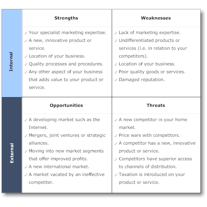 swot strategic analysis report example