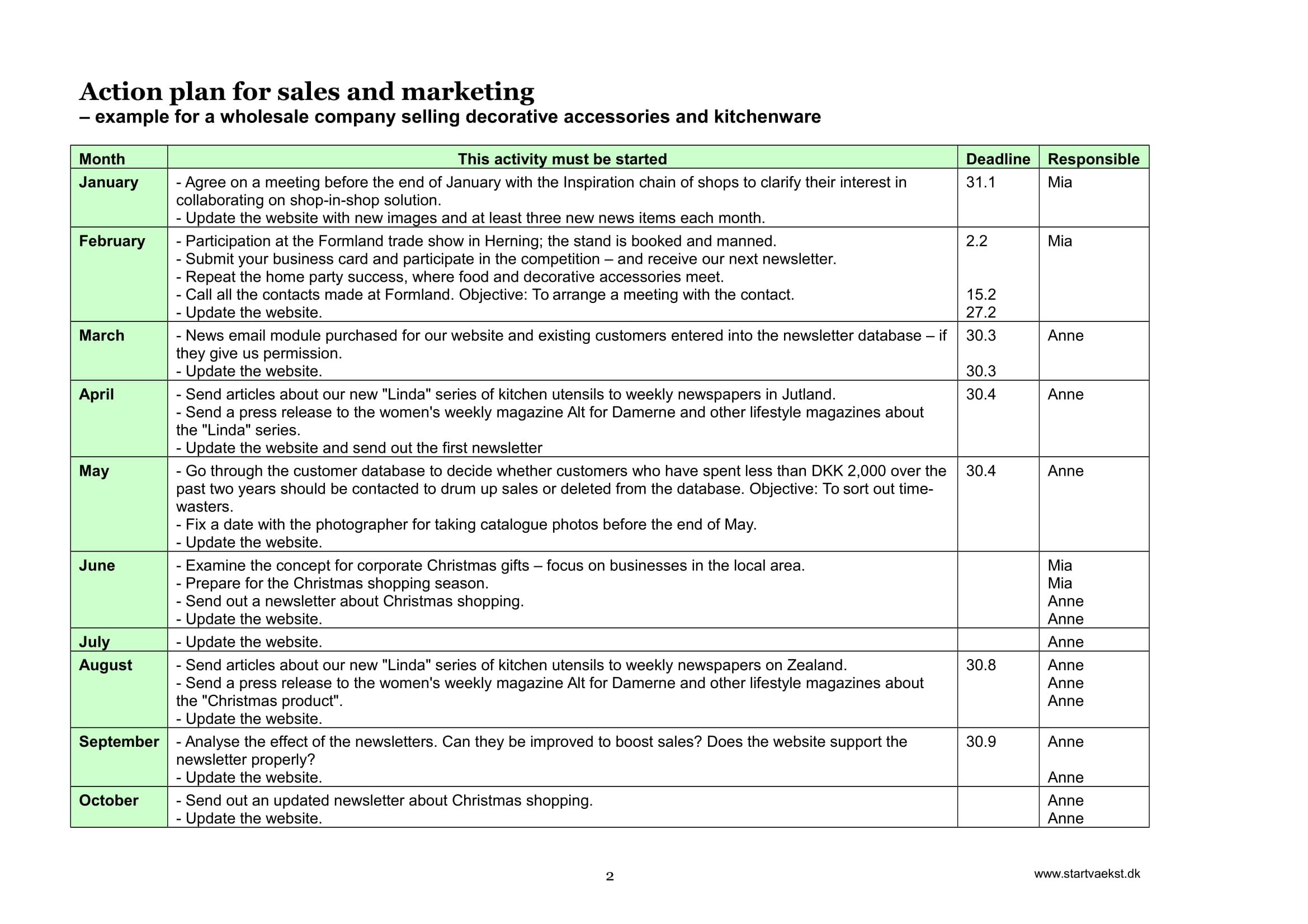 sales and marketing plan template example