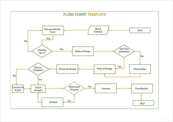 sample flow chart example
