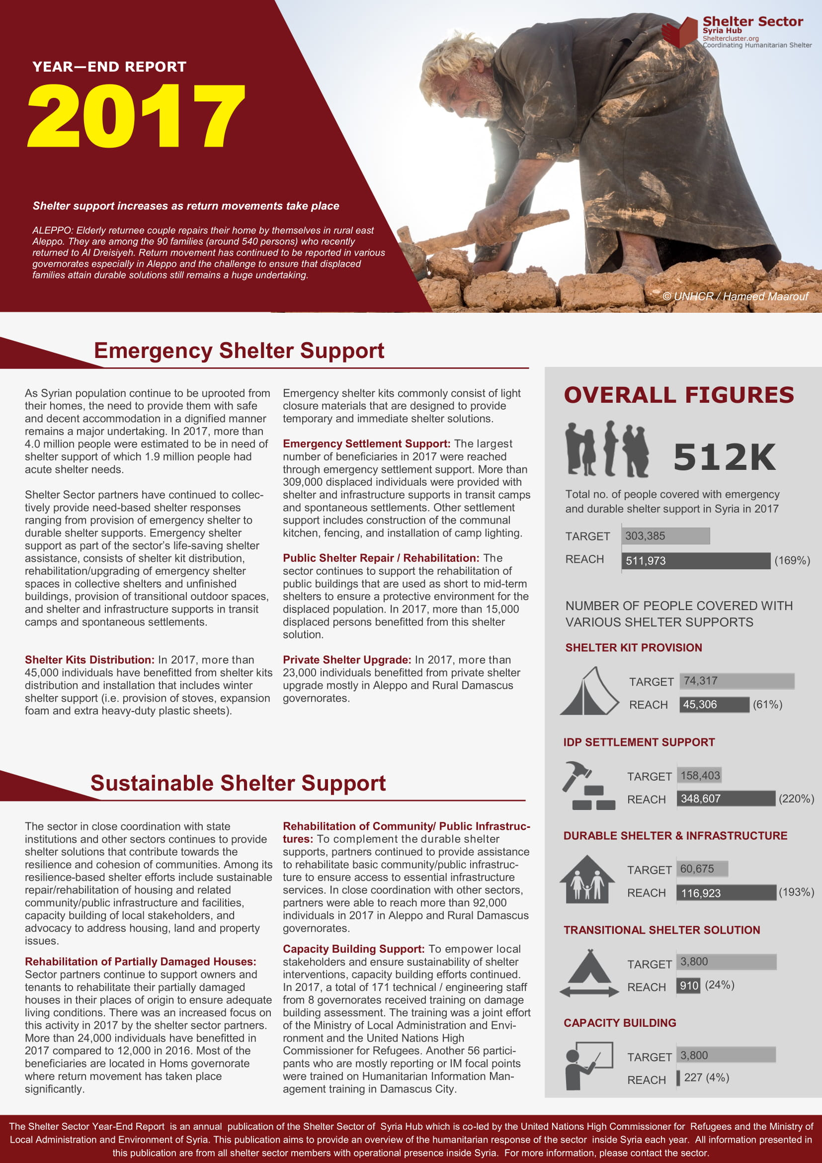 shelter sector year end report example