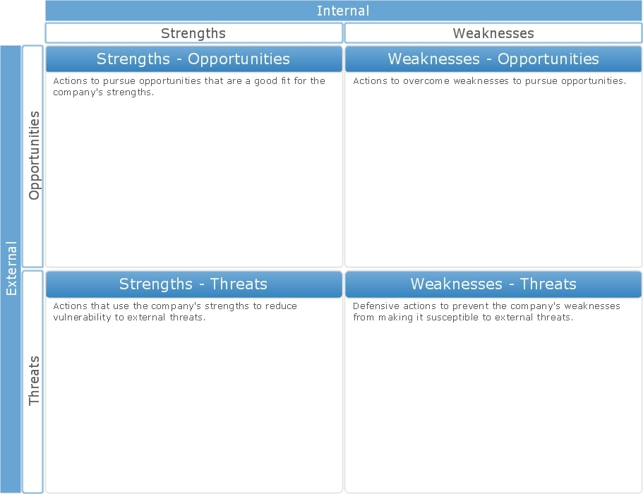 simple blank swot analysis example