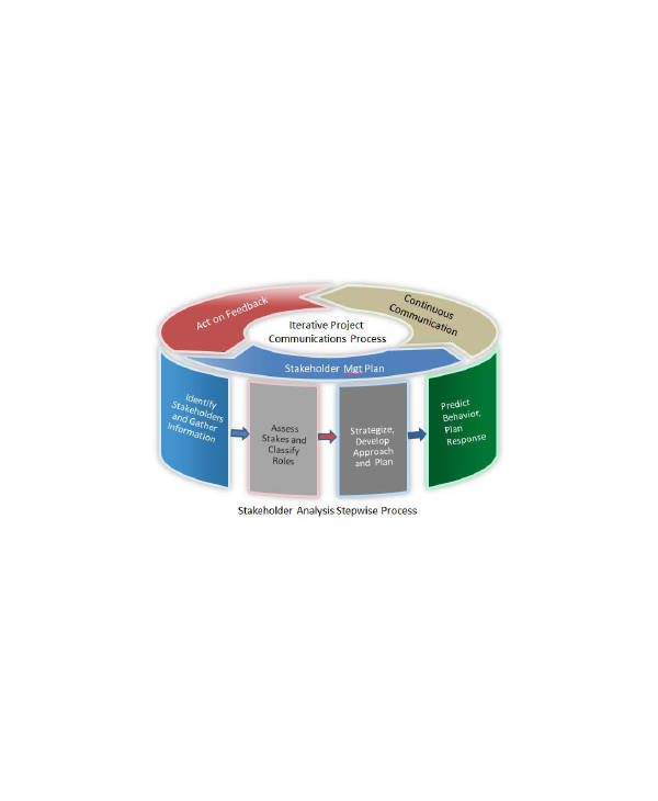 stakeholder management process1