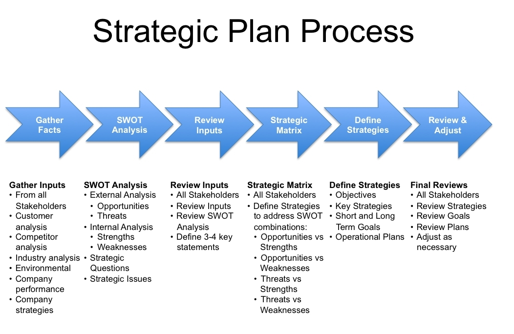 strategy plan process for college example