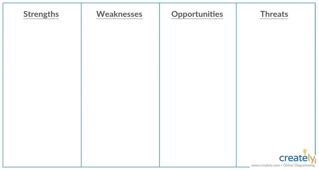 vertical blank swot analysis example