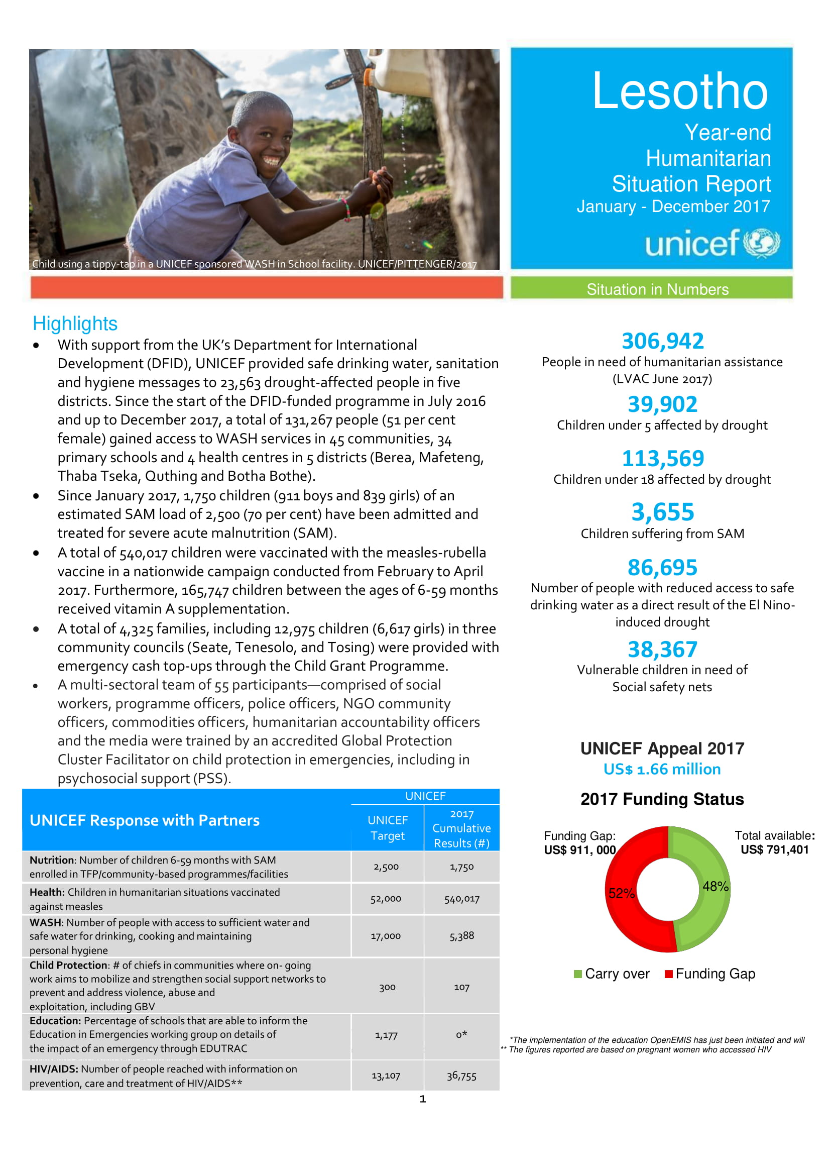 year end humanitarian situation report example