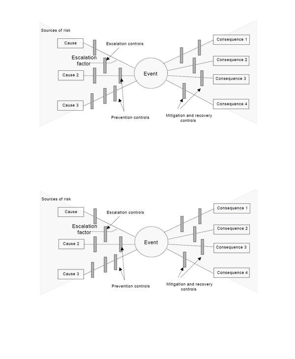 bowtie analysis example