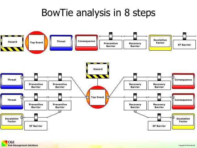 bowtie risk analysis in 8 steps1
