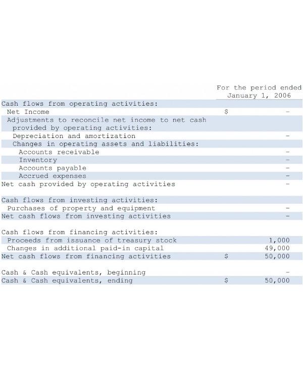 cash flow analysis sample2