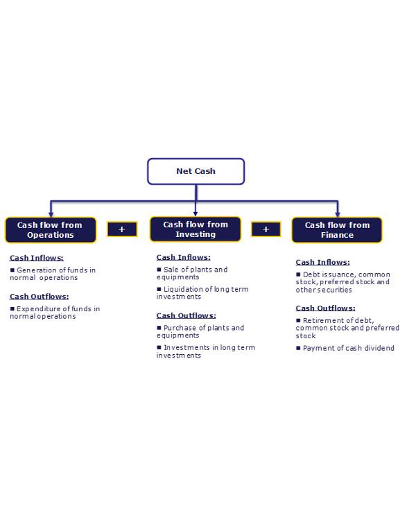 cash flow statement analysis example