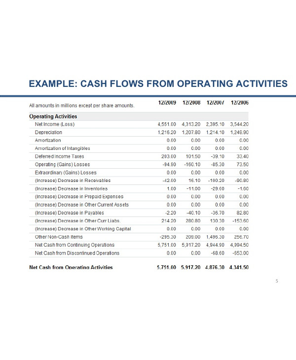 cash flow from operating activities1