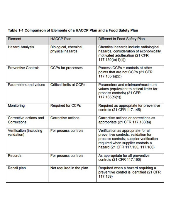 comparison of a haccp plan and a food safety plan1