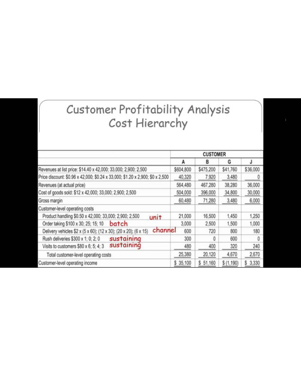 customer profitability analysis cost hierarchy1