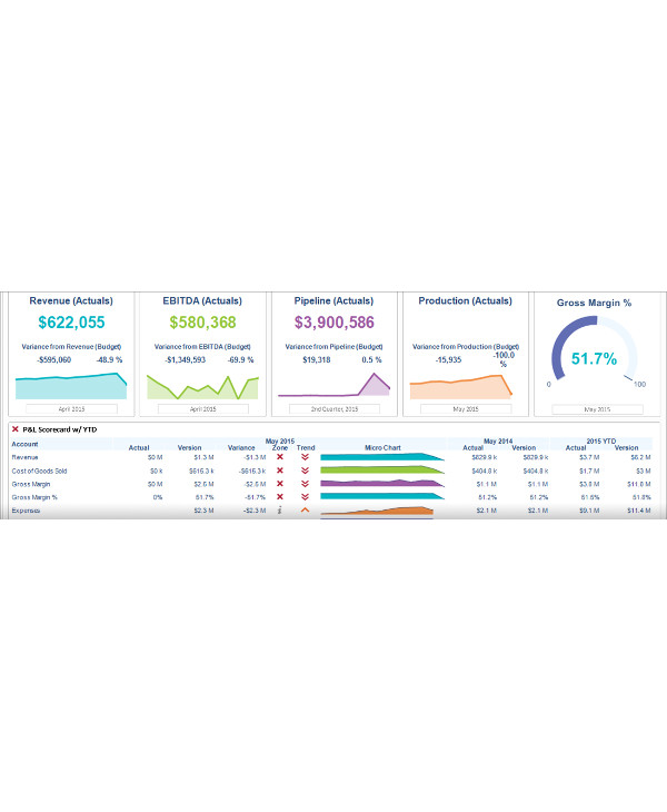 customer profitability analysis optimization