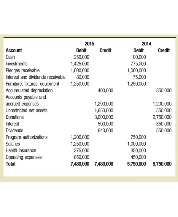 direct method of a cash flow analysis1