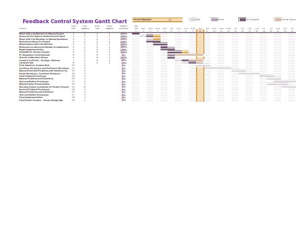 gantt chart other