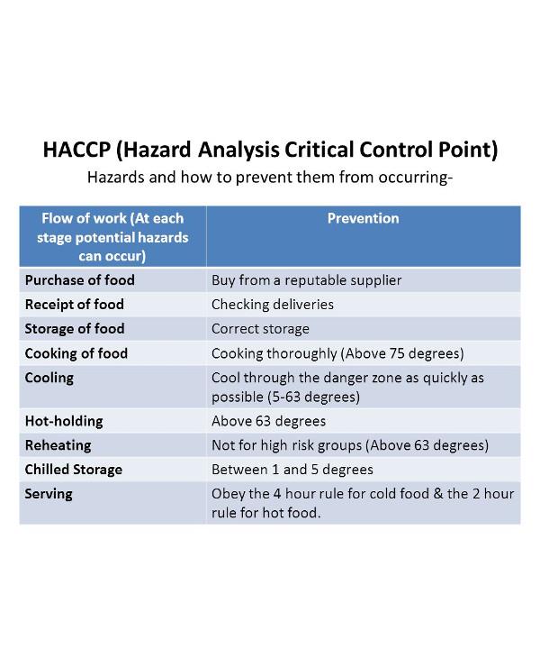 hazard analysis critical control point1