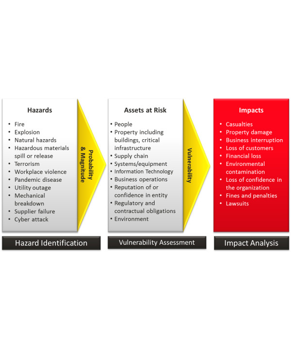 hazard and asset in business assessment