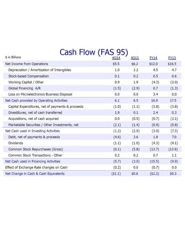 ibms 2014 cash flow analysis1
