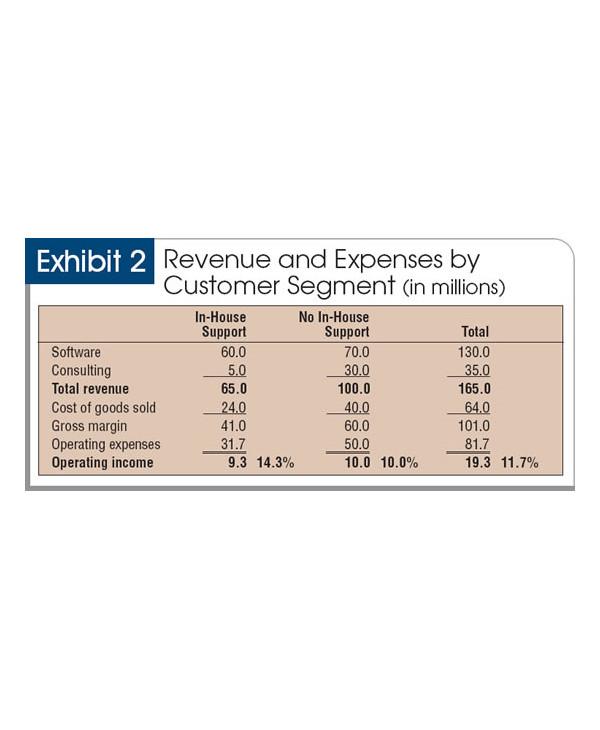 managing customer profitability document1