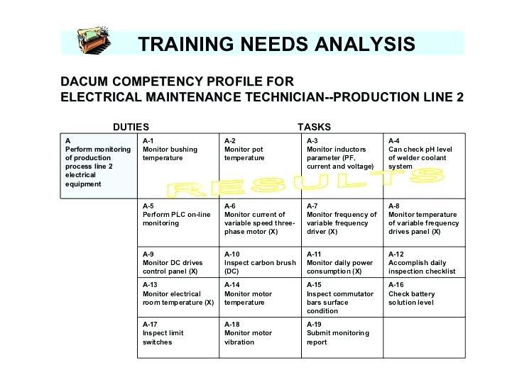 new training gap needs analysis example