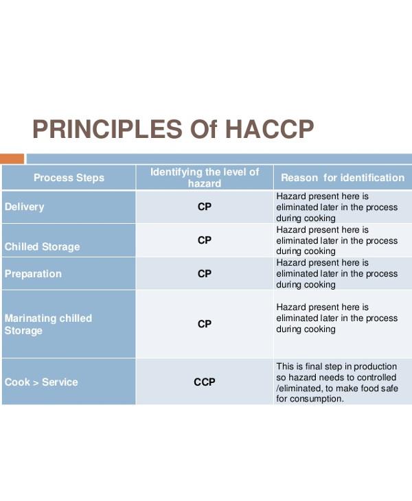 principles of haccp1