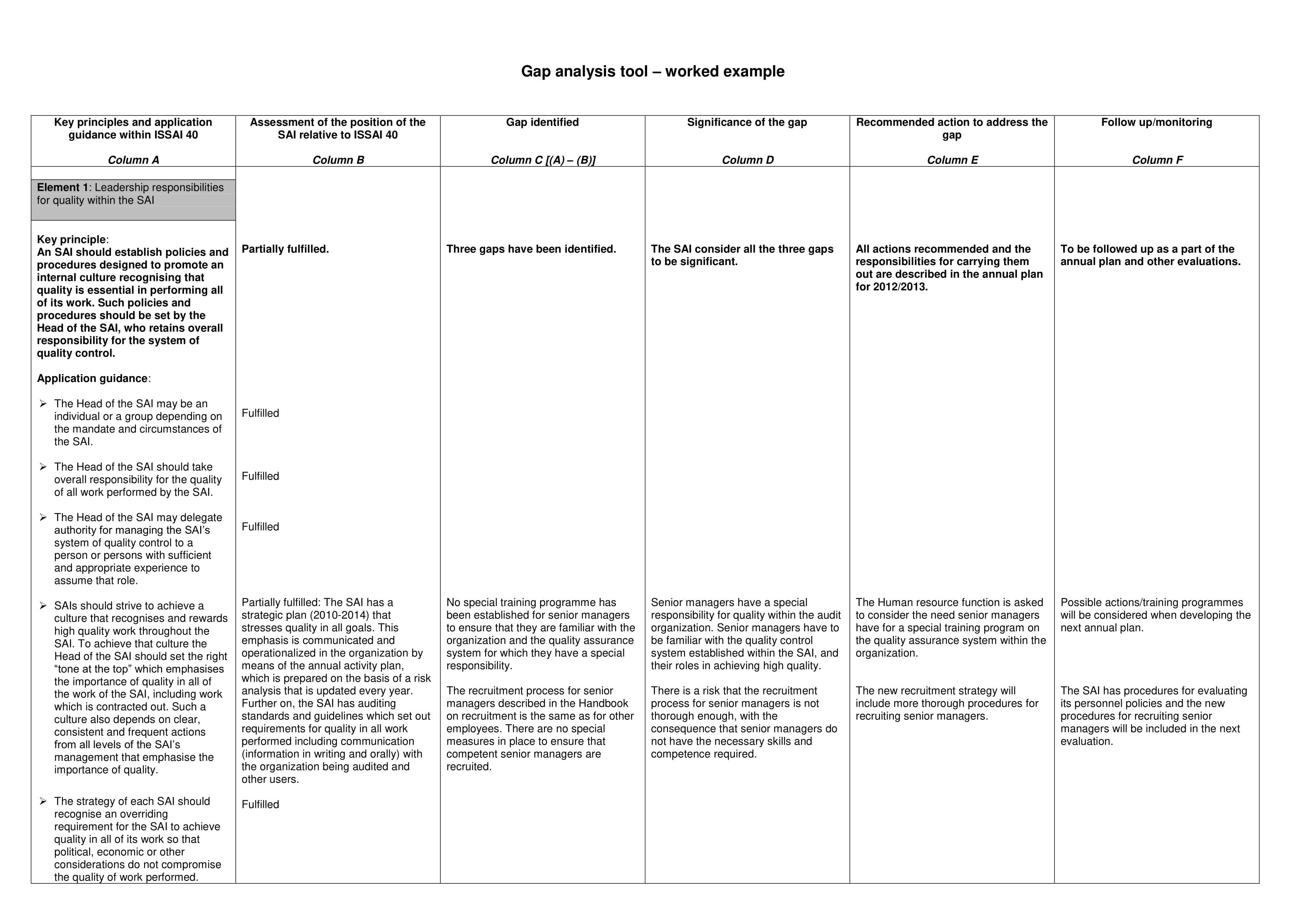 training gap analysis tool chart example 01