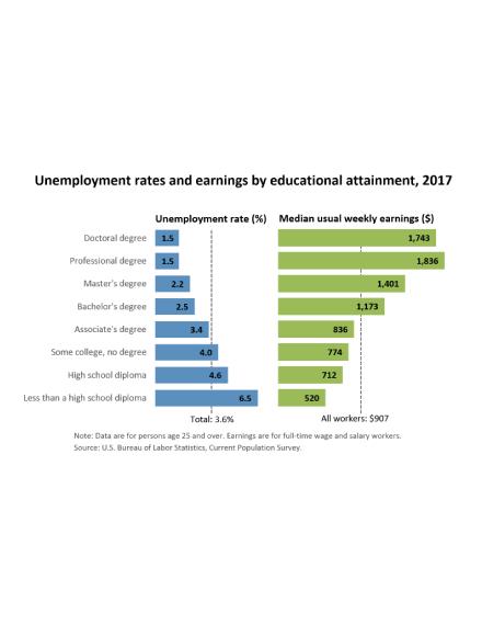 bureau of labor statistics unemployment chart