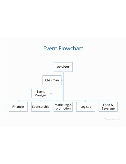 free event flowchart