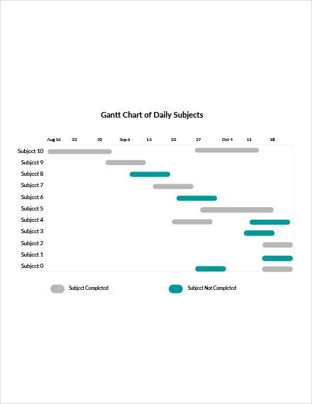gantt chart of daily subjects template1
