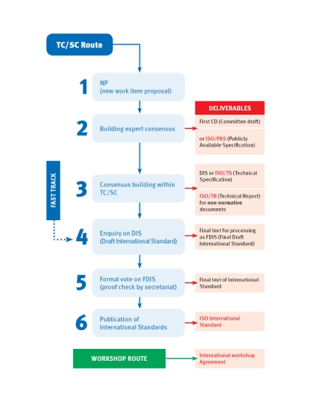 iso standards development process flowchart
