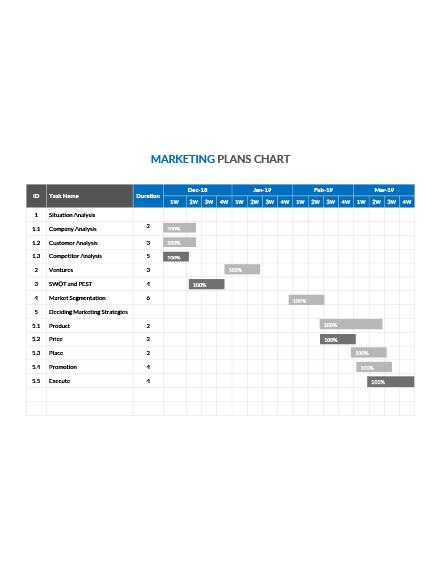 marketing plan chart template