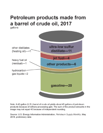 products from barrel crude oil chart