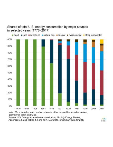 renewable resources chart